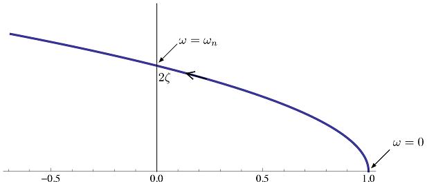نمودار نایکوئیست عامل نوع ۳ برای $$0 < \omega < \infty $$