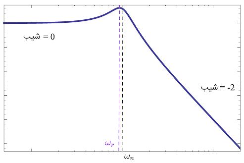 نمودار اندازه عامل نوع ۳ (قطبهای پایدار)
