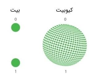 کیوبیت - بیت کوانتومی
