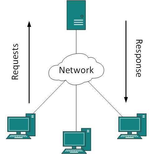 مدل کلاینت-سرور