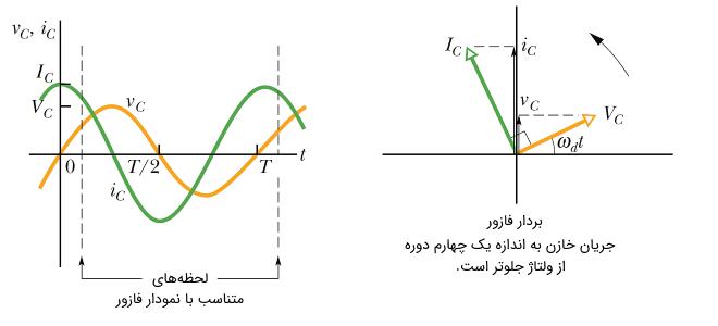 فازور خازن در جریان متناوب