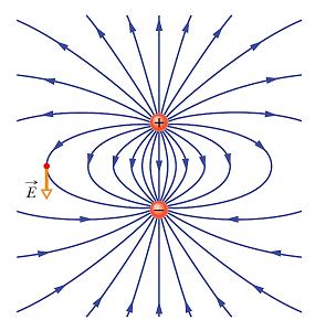 شکل میدان الکتریکی دوقطبی