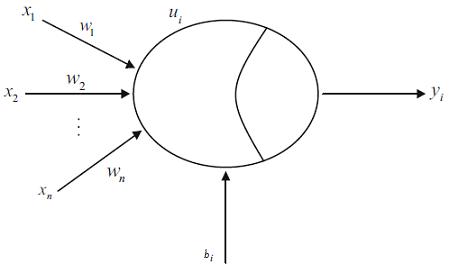 یک مدل شبکه عصبی ساده