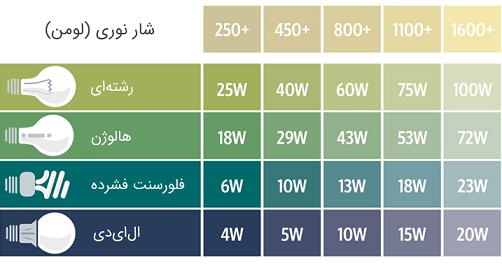 جدول مشخصات لامپها