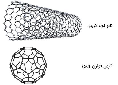 فولرن - نانولوله کربنی