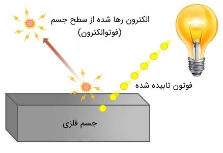 اثر فوتوالکتریک