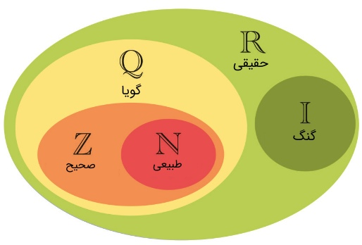 rational-number