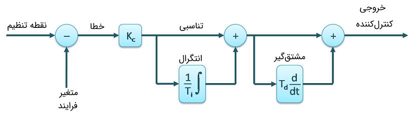کنترلکننده PID تعاملی