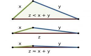 نامساوی مثلثی — به زبان ساده