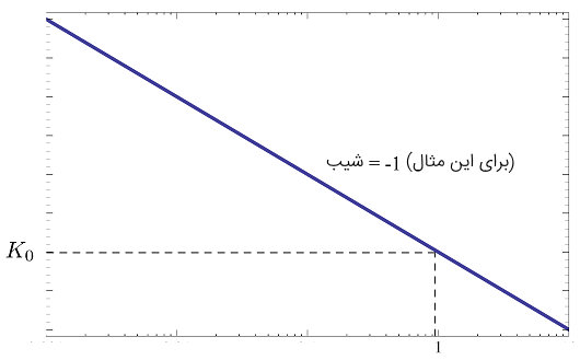 نمودار اندازه $$K_0(j\omega)^{-1} $$