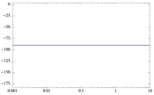 نمودار فاز $$ K_0(j\omega)^{-1} $$