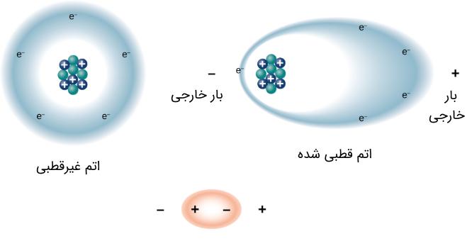 دی الکتریک ها از دیدگاه اتمی