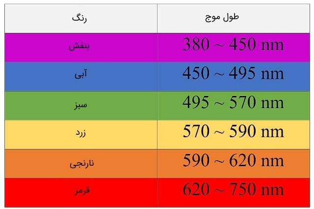 visible-electromagnetic-spectrum
