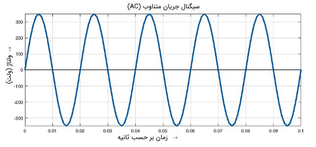 جریان متناوب AC