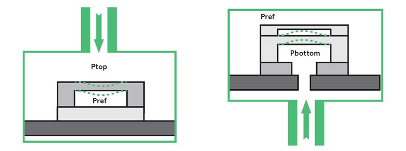 فشار سنج مطلق در دو نوع ورودی فشار از بالا و ورودی فشار از پایین