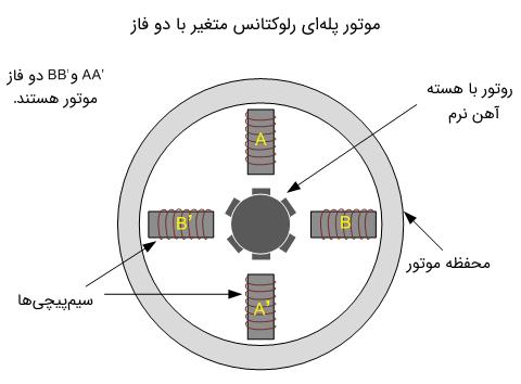 موتور پلهای رلوکتانس متغیر