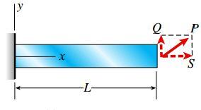 تنشهای نرمال موجود در یک تیر یکسر گیردار