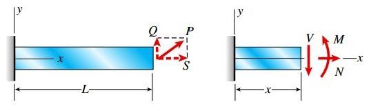برآیندهای تنش V، N و M اعمال شده بر روی سطح مقطعی به فاصله x از تکیهگاه