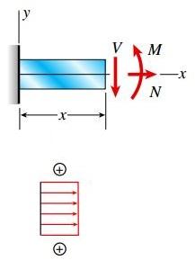تنشهای کششی ناشی از نیروی محوری N