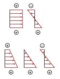 نمودارهای احتمالی توزیع نهایی تنش ناشی از تأثیر همزمان نیروی محوری N و گشتاور خمشی M