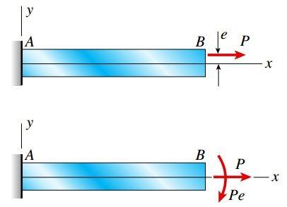بارهای معادل P و Pe