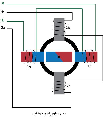 موتور پلهای دوقطب