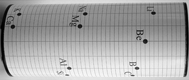 جدول-تناوبی-شانکورتوس