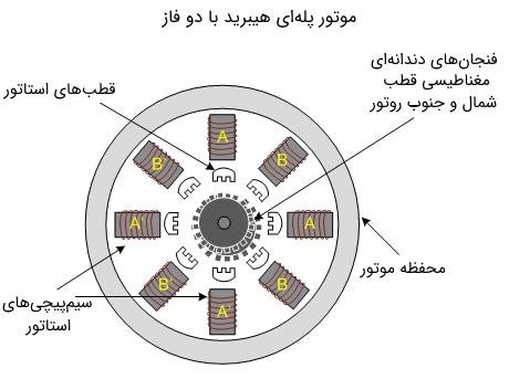 موتور پلهای ترکیبی