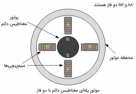 موتور پلهای مغناطیس دائم