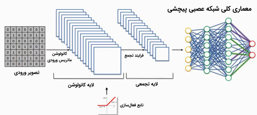 تفسیر مدل های یادگیری عمیق در بینایی کامپیوتر - راهنمای جامع