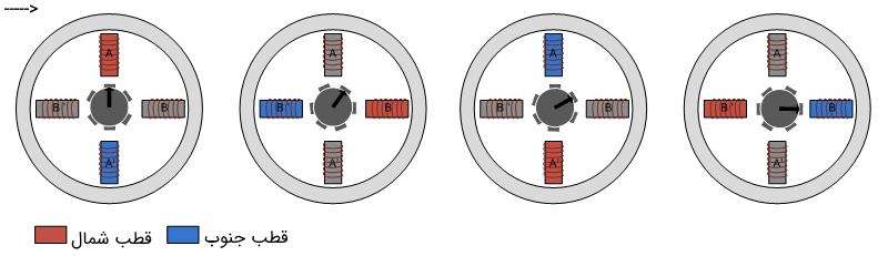 عملکرد موتور پلهای رلوکتانس متغیر