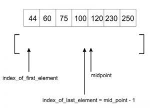 جستجوی درون یابی (Interpolation Search) — به زبان ساده