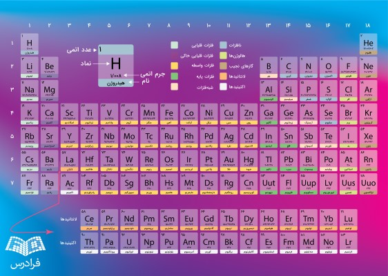 جدول تناوبی عناصر فارسی با کیفیت بالا