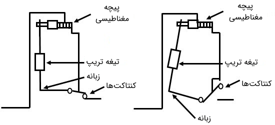 MCB با ساز و کار مغناطیسی
