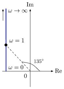 شکل ۱۷: نمودار نایکوئیست $$ j \omega - 1 $$