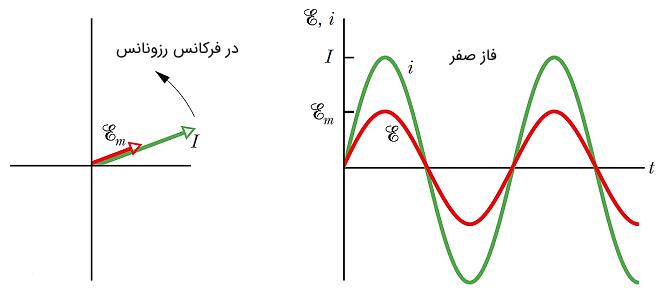 فرکانس تشدید در مدار RLC