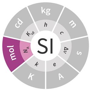 SI unit, جرم مولی در SI