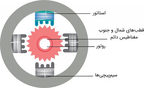 موتور پله ای