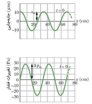 تغییرات فشار دامنه فشار