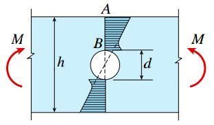 توزیع تنش در یک تیر تحت خمش خالص