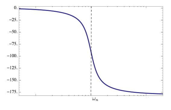 شکل ۱۳:نمودار فاز عامل نوع ۳ (قطبهای پایدار)