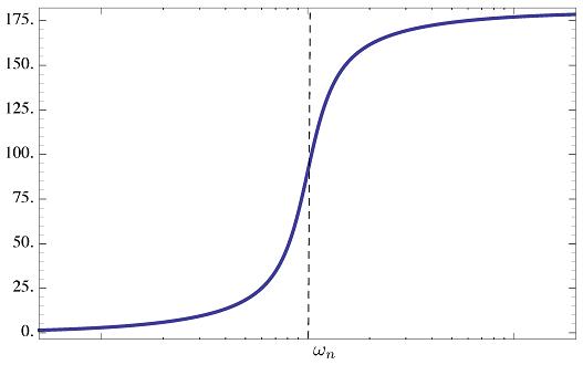 شکل ۱۲: نمودار فاز عامل نوع ۳ (صفر پایدار)