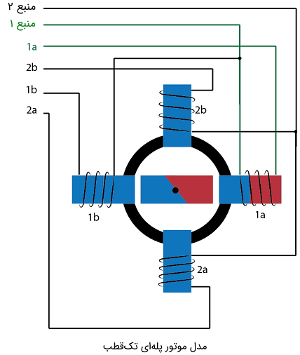 موتور پلهای تکقطب