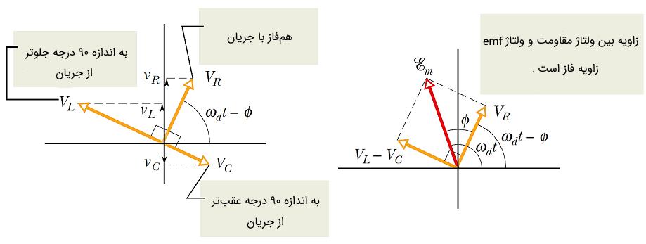 نمودار فازور