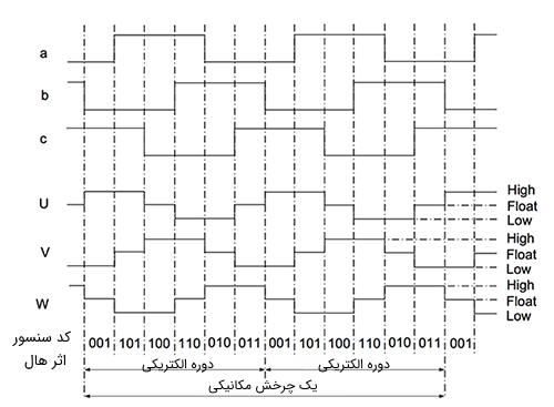 وضعیت سیگنالهای خروجی کلیدهای منطقی سنسور اثر هال و سیمپیچهای هر فاز در توالی کموتاسیون