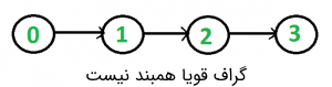 گراف قویا همبند و برنامه تشخیص آن -- به زبان ساده