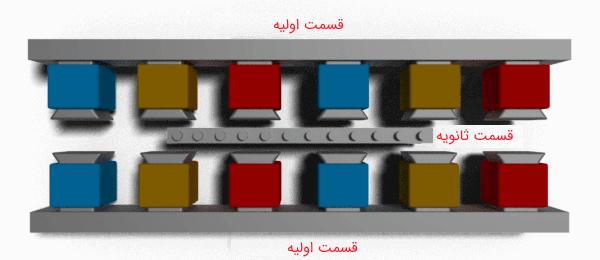 ساختار موتور القایی خطی دو طرفه