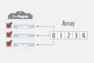 ارسال آرایه به یک تابع در ++C — راهنمای جامع