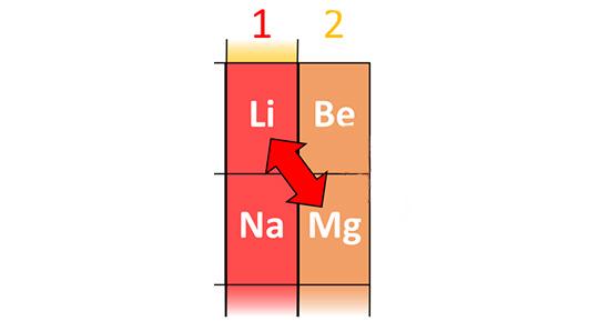 ارتباط قطری فلزات قلیایی