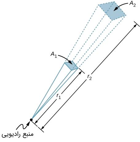 electromagnetic-energy